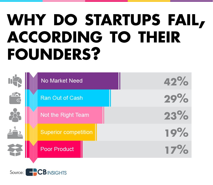 Startup-Failure-Reasons-according-to-founders