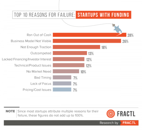 Startups-failure-top-10-reasons